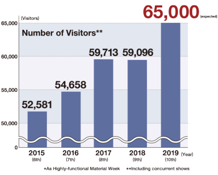 [Tokyo Show] Number of Visitors