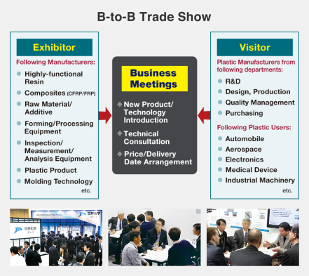 Exhibitor: Following Manufacturers: Highly-functional Resin, Composites (CFRP/FRP), Raw Material/Additive, Forming/Processing Equipment, Inspection/Measurement/Analysis Equipment, Plastic Product, Molding Technology, etc. Visitor: Plastic Manufacturers from following departments: R&D, Design, Production, Quality Management, Purchasing, Following Plastic Users: Automobile, Aerospace, Electronics, Medical Device, Industrial Machinery, etc.